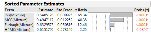Figure 6: Sorted parameter estimates on Tap density from the first order model.
