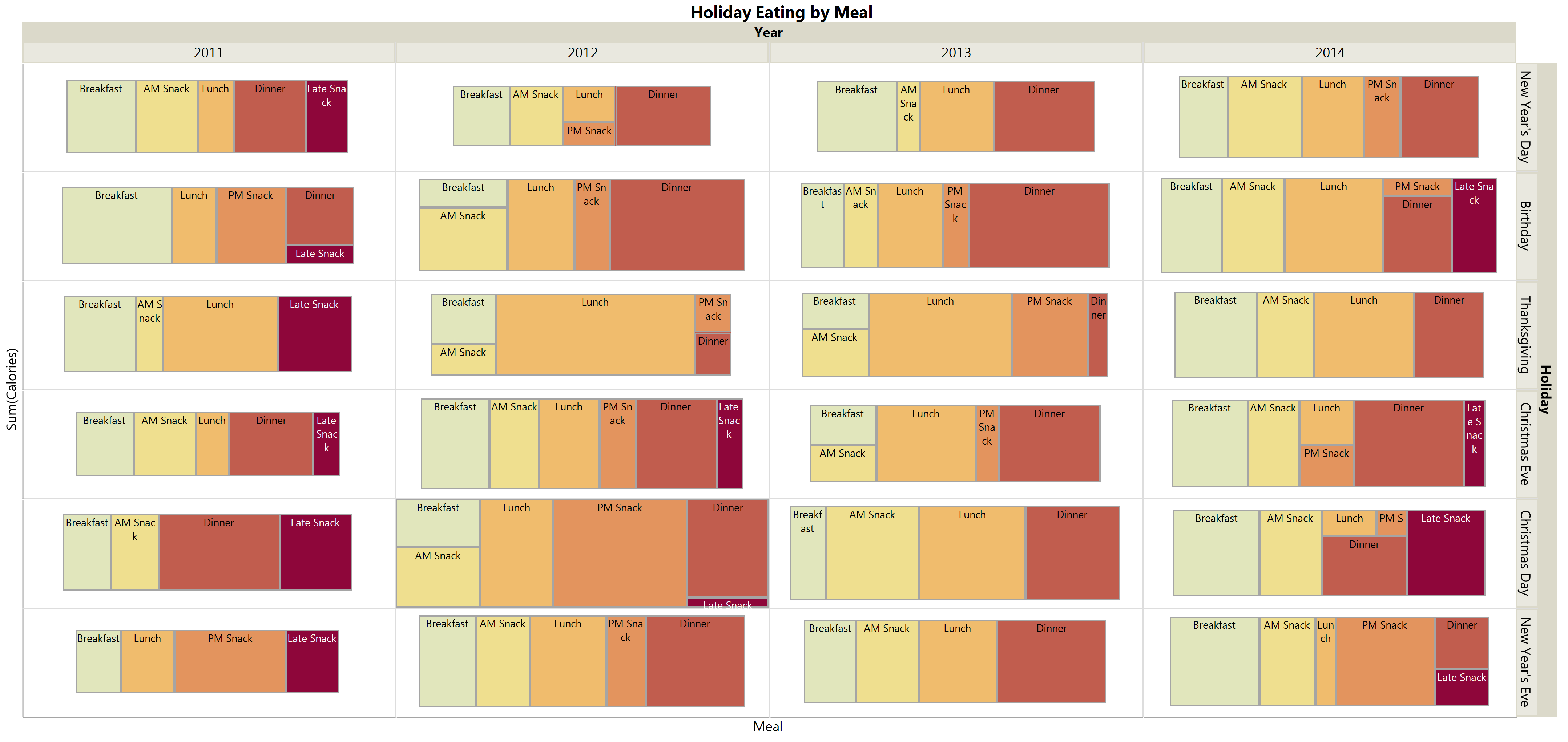 Calories logged by meal depended on the timing of the big holiday meal.