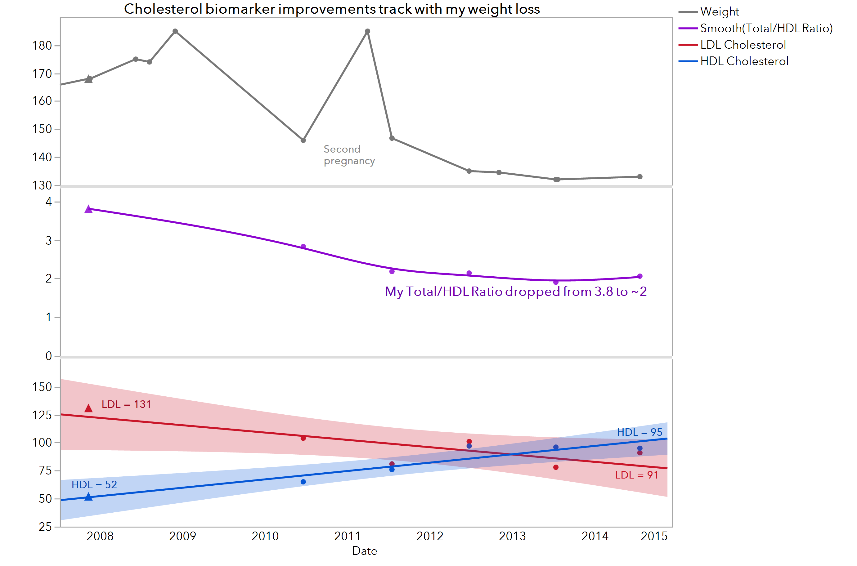 Something major happened in my biomarker data gap. I hit an important turning point and began to make changes.