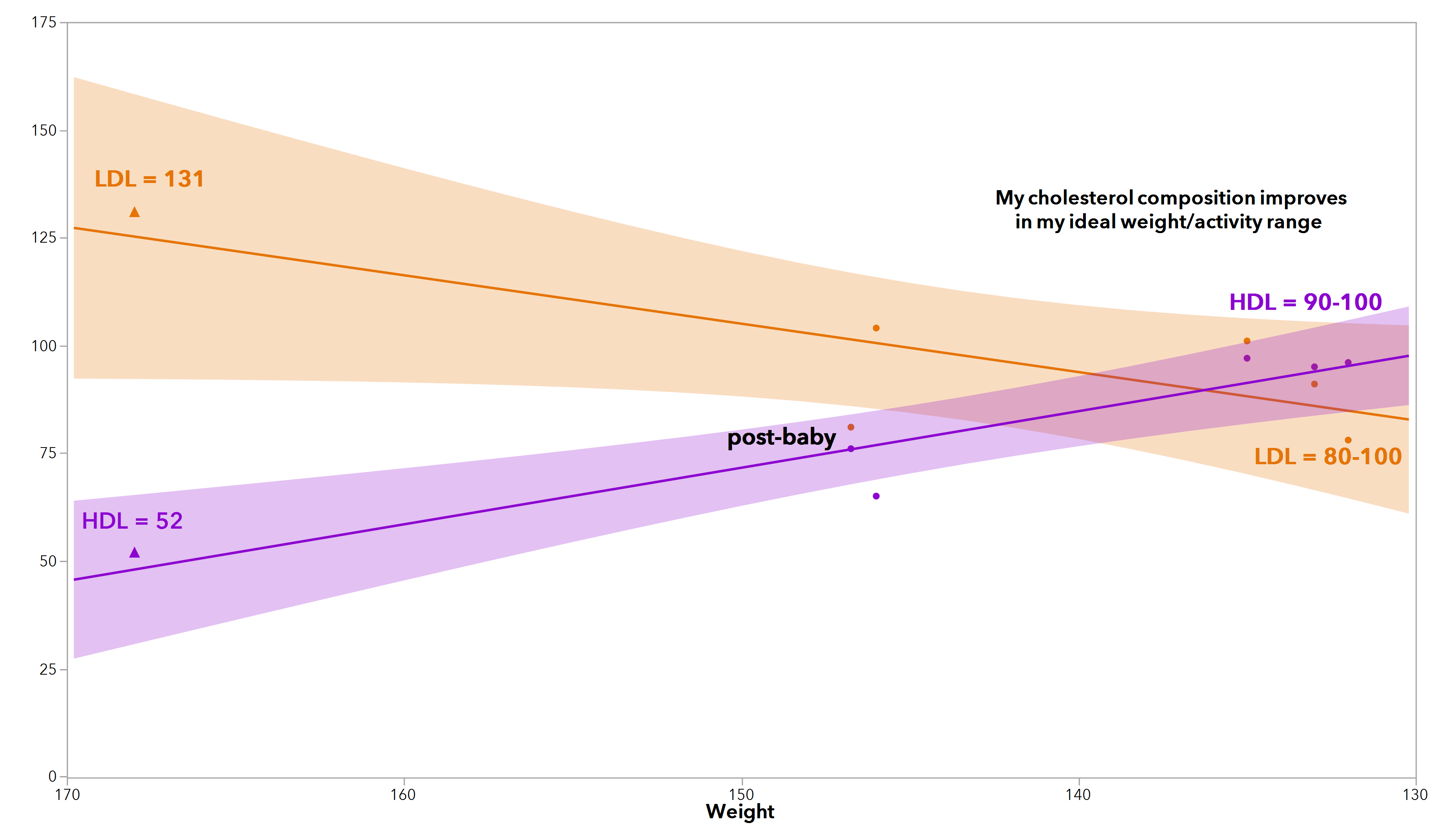 An alternative view of my cholesterol test data by weight.