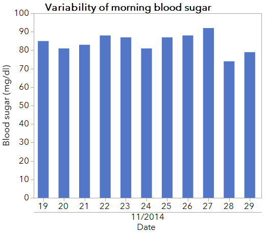 I measured my fasting glucose for a few weeks surrounding Thanksgiving 2014. Not surprisingly, there was variability from day to day!