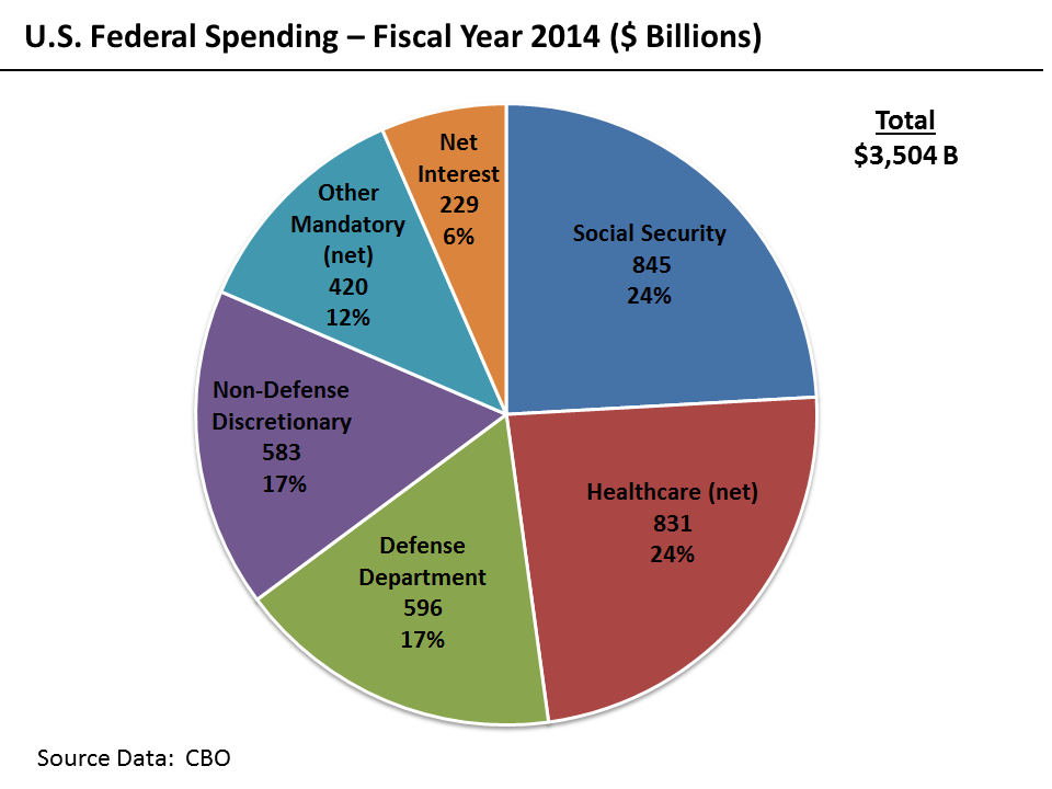 government spending and revenues in america Total revenues in fiscal year (fy) 2014 [1] the federal government collected revenues of $3 trillion—about 175 percent of gdp over the past 50 years.