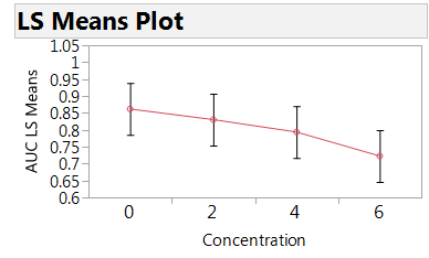 Figure 3. Plot of the estimated mean AUC by concentration