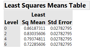 Table 4. Estimated mean AUC for the 4 concentrations.