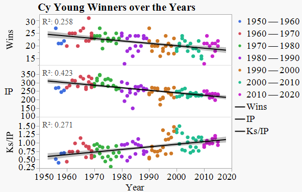 CY Young graph 1
