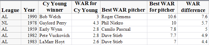Cy Young Table 5