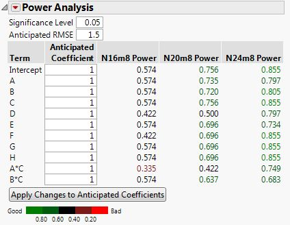 Color indications in power analysis in Compare Designs