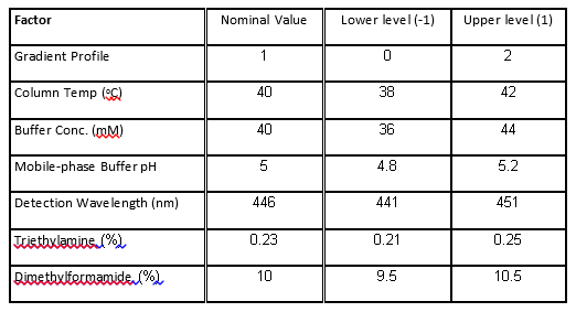 Table 1. Factors and levels in the HPLC experiment.