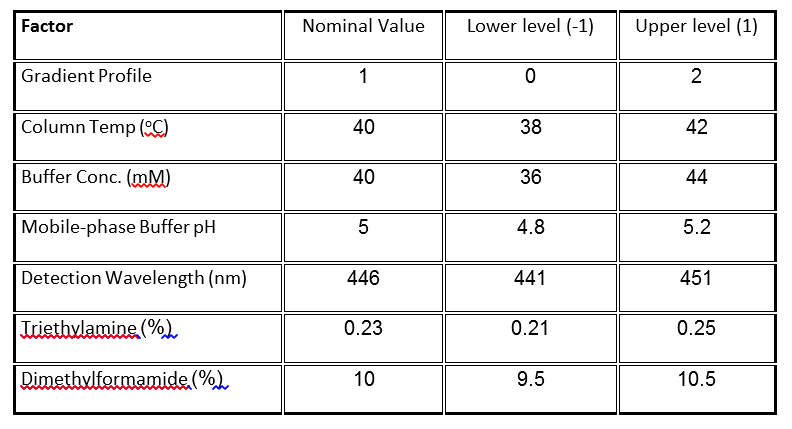 Table 1. Factors and levels in HPLC experiments.