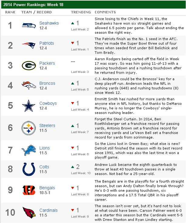 ESPNRankings2014_Week18