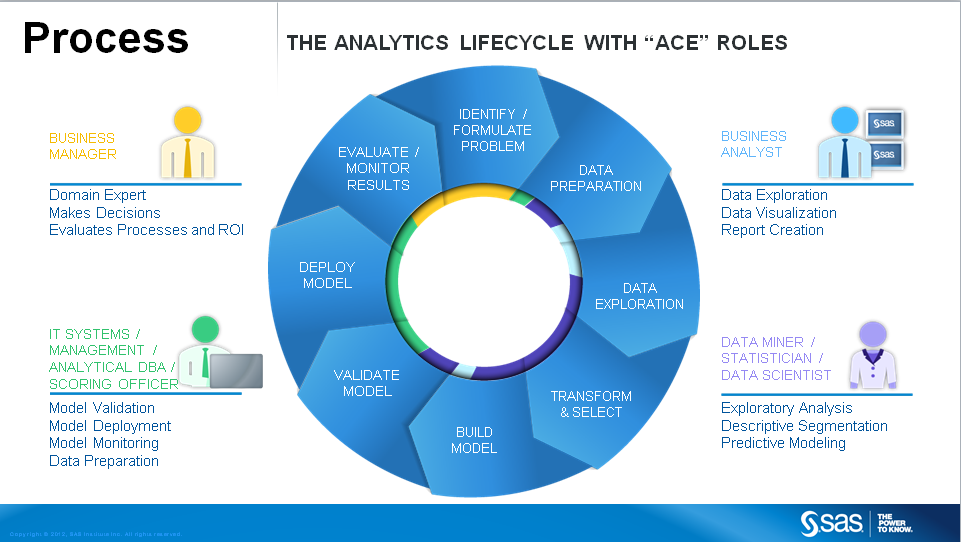 The analytics lifecycle with roles from an analytic center of excellence (ACE).