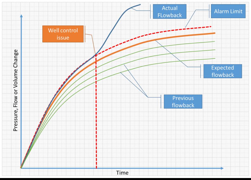 wellbore surveilance threshold chart