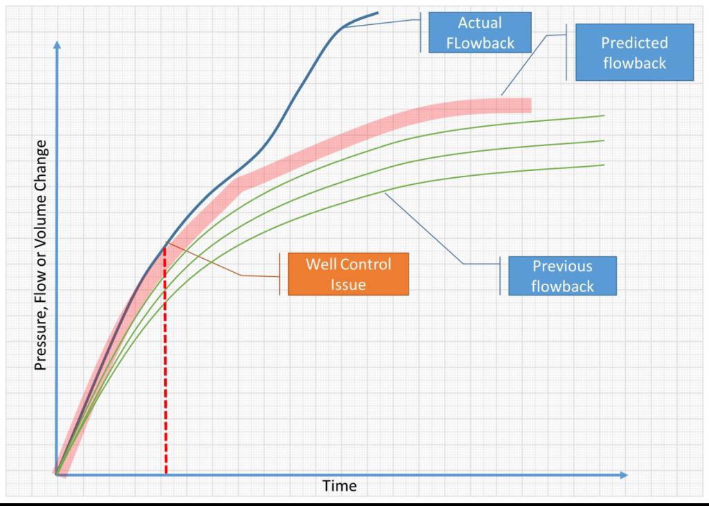 wellbore surveilance threshold chart with analytics