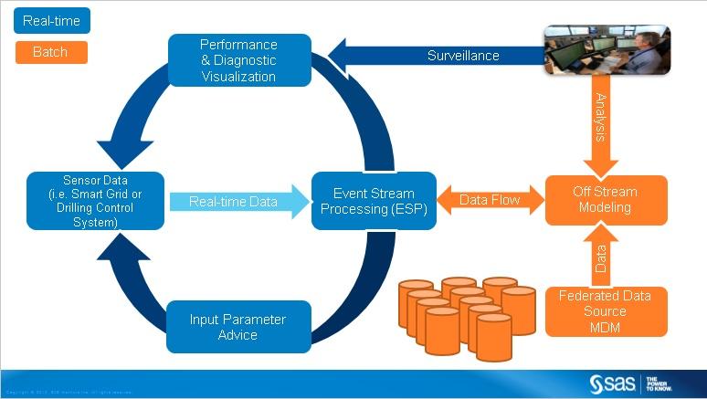 Event Stream Processing diagram