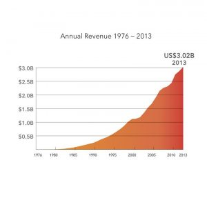 SAS Revenue chart