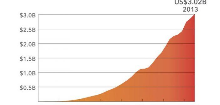 SAS Revenue chart