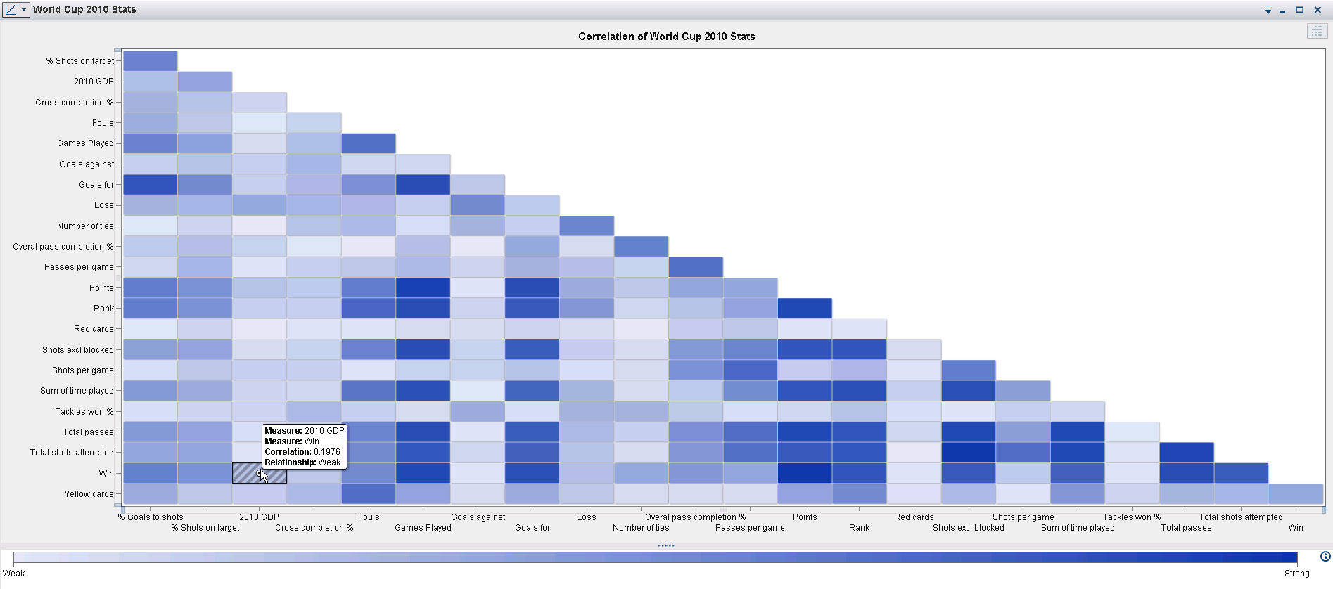 sas data visualization