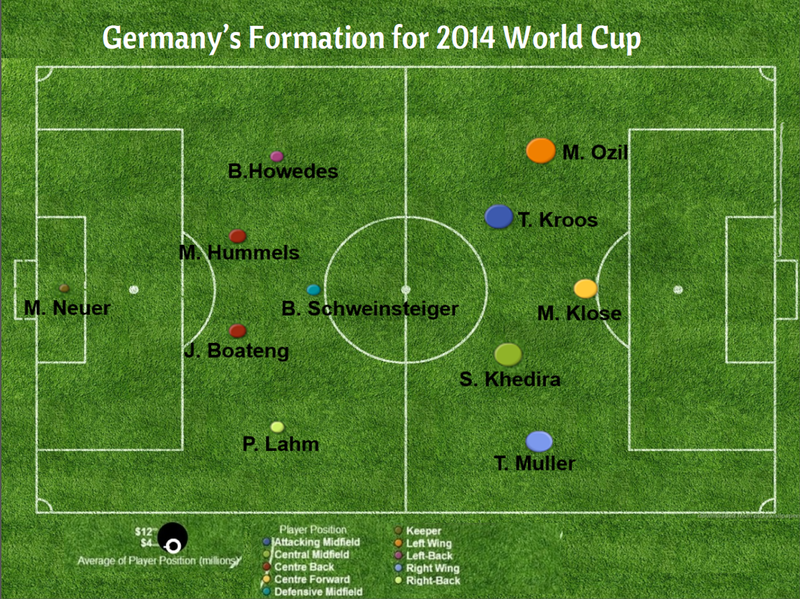 2014 World Cup Visualization Germany Formation