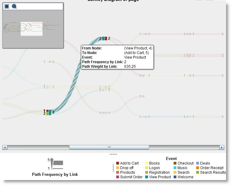 Path analysis with SAS Visual Analytics - SAS Voices