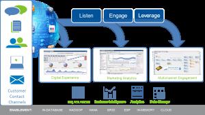 Figure 2: Multi-channel, Big Data Analytics