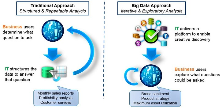 Data Analytics - Big Data