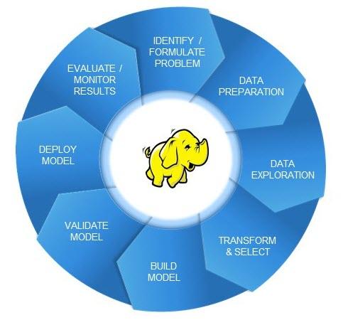 The-analytics-lifecycle_hadoop