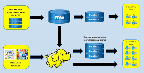 You Need A Data Warehouse Sql Server
