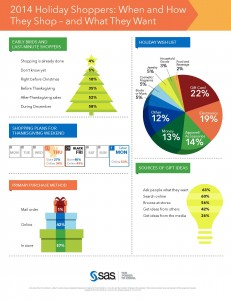 2014 holiday shopping research results (click to enlarge)