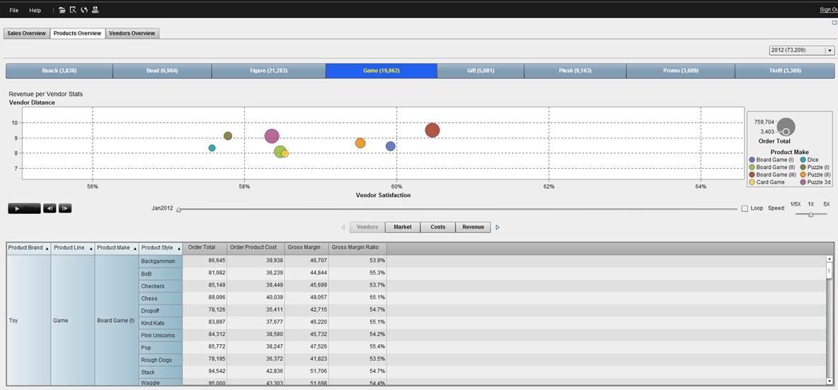 order data displayed in SAS Visual Analytics