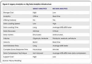Legacy Analytics vs. Big Data Analytics
