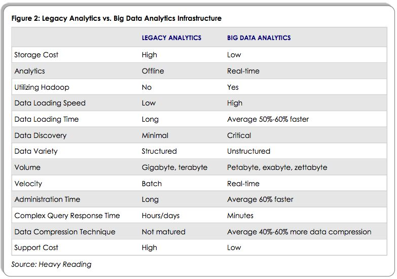 Legacy Analytics vs. Big Data Analytics