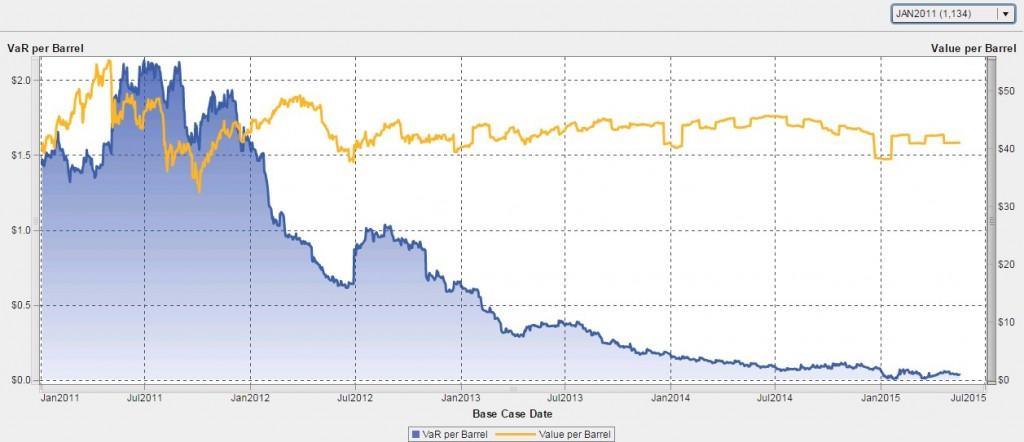 Chart 4: VirtualOil Jan 2011 Start Date Portfolio