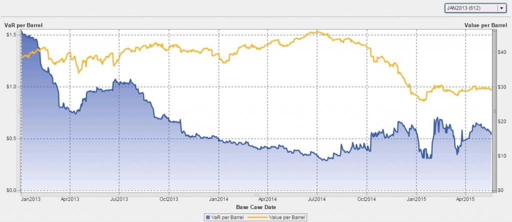 Chart 6: VirtualOil Jan 2013 Start Date Portfolio
