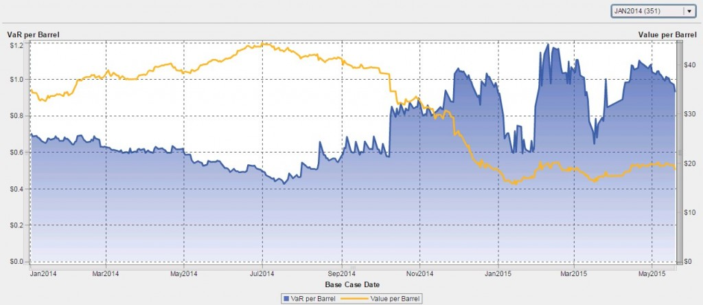 Chart: VirtualOil Jan 2014 Start Date Portfolio