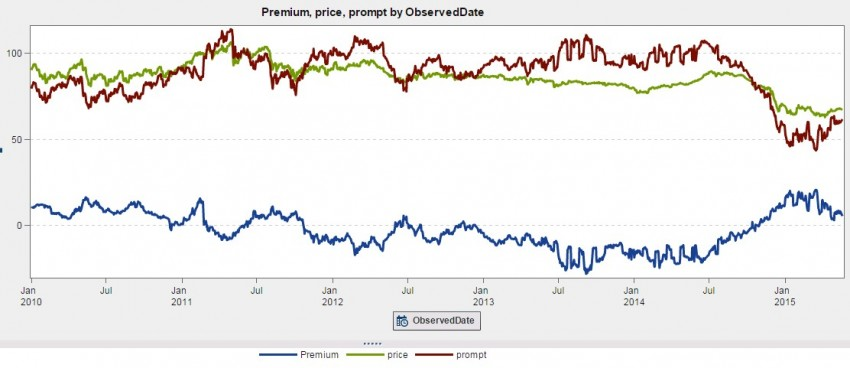 Chart: Prompt, Price and Premium