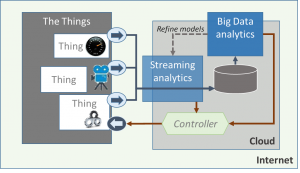 Streaming analytics in IoT