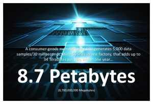 One factory can produce 8.7 Petabytes per year