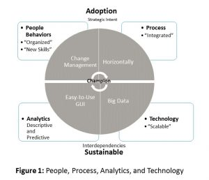 People, Process, Analytics, and Technology