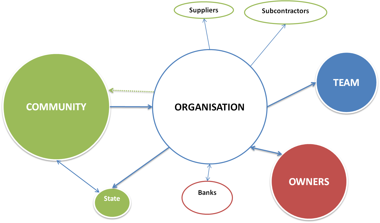 how to plan organize and implement project initiatives