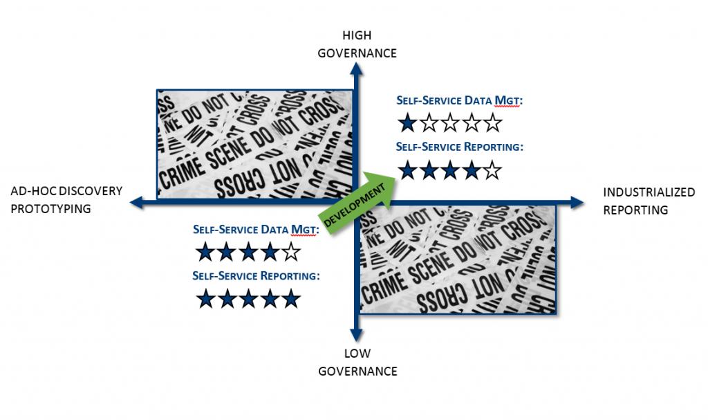 selfservice-governance-v1