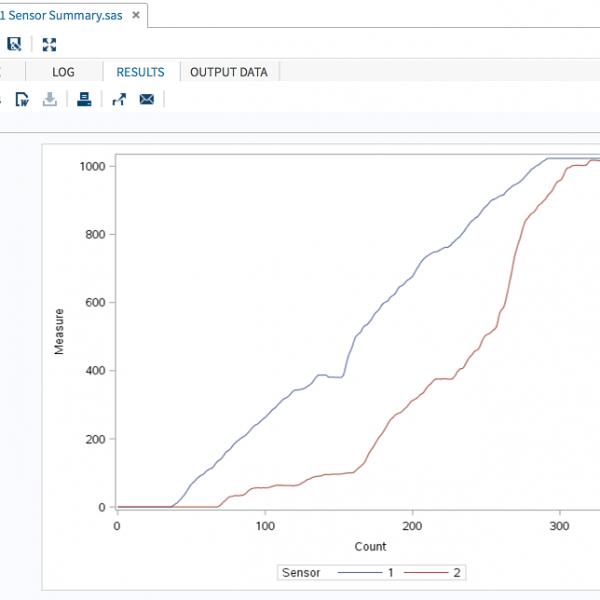 Screen shot of sensor data in SAS Studio