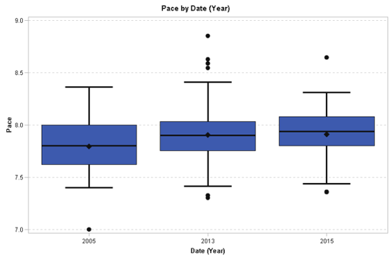 Box plot showing statistics for pace for 2005, 2013, and 2015