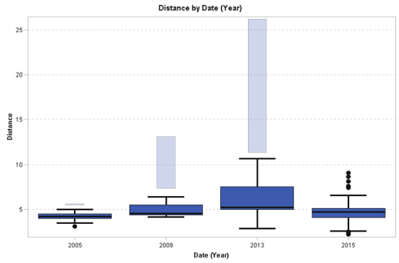 Box plot showing statistics for run distance for several years