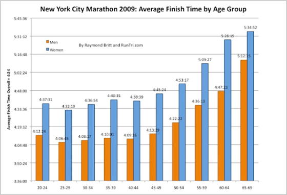 Average finish times by age group for the New York City Marathon
