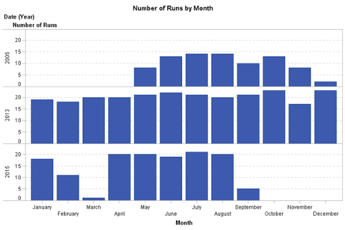 Graph showing the number of runs by month for 2005, 2013 and 2015