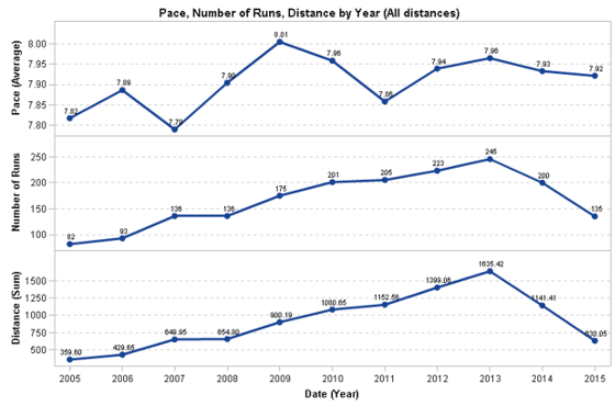 Graph of pace by year for all distances of runs
