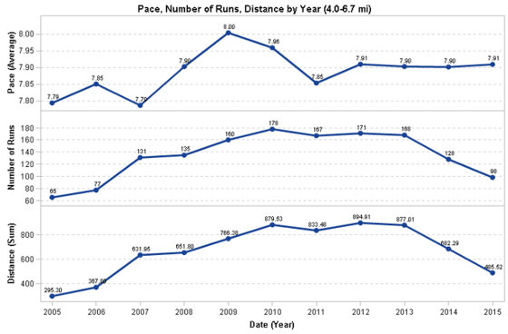 Graph of pace by year for 4.0 to 6.7 mile runs only