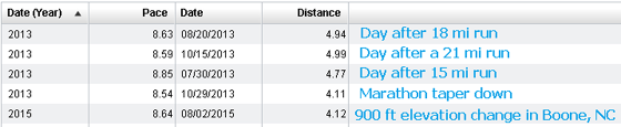 Table showing details about slower runs.