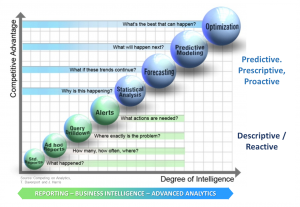 The analytics continuum