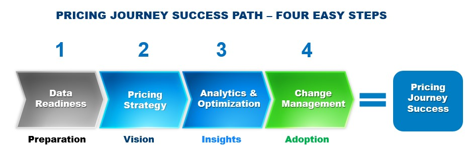 Pricing Journey Success Path